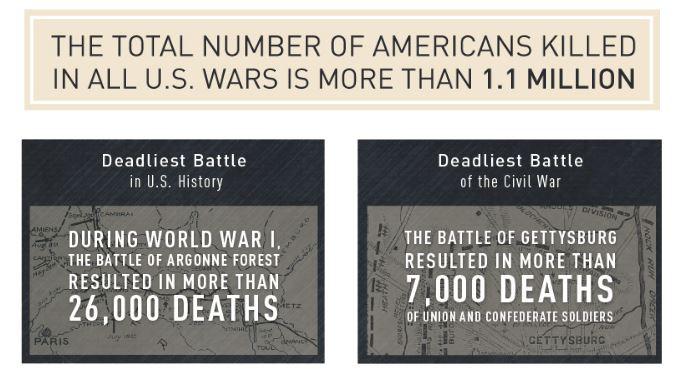 veterans memorial statistics