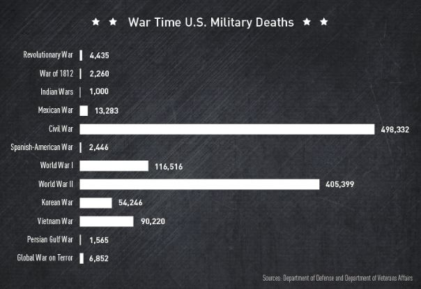 wartime us military deaths